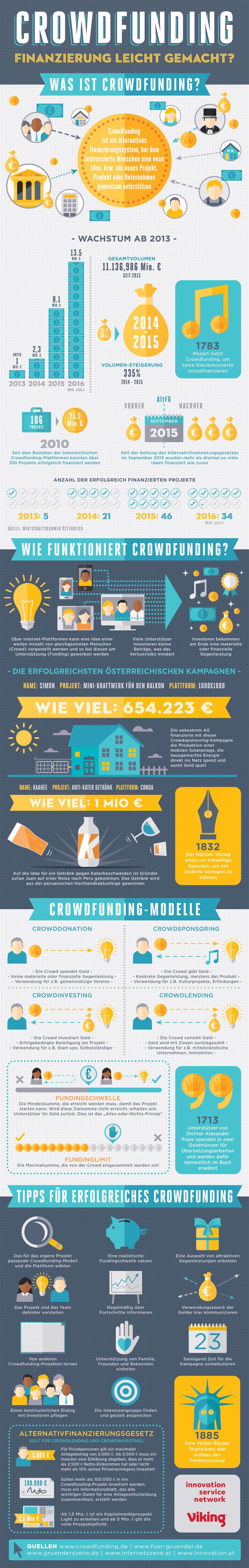 crowdfunding-austria