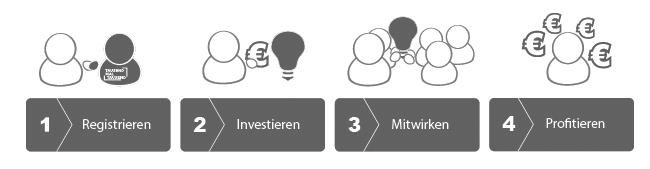 Von der Investition zur Rendite